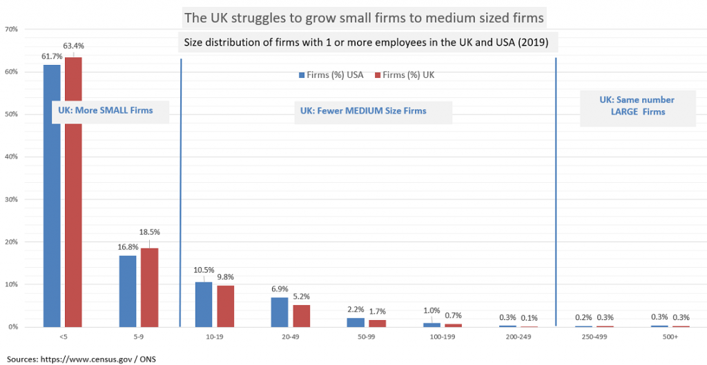 By comparison with US, UK struggles to grow small firms to medium sized ones